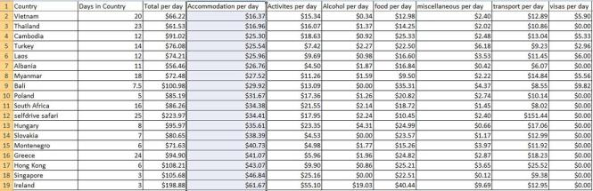 expenses per day accommodation