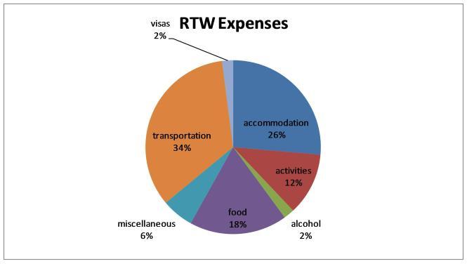 RTW Expenses